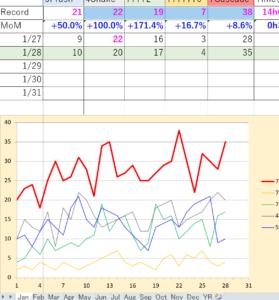 ジャグリング記録グラフ